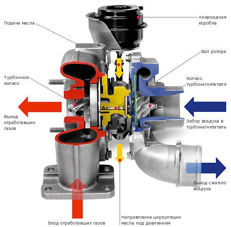 Описание частей турбокомпрессора